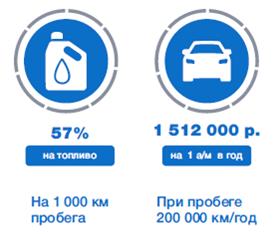Экономическая эффективность использования метана